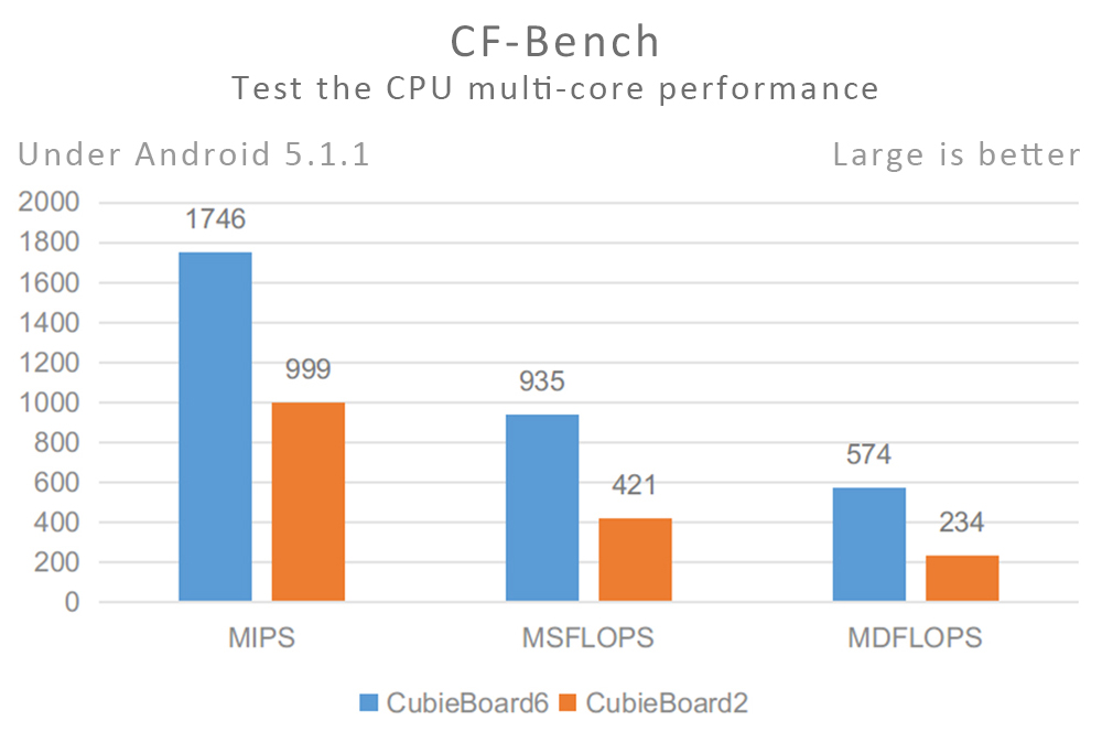 CF-Bench in CB6