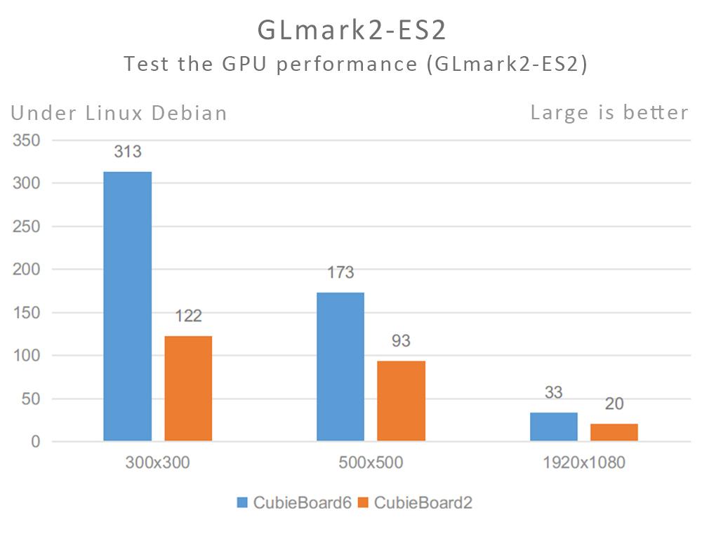 GLmark2-ES2 in CB6